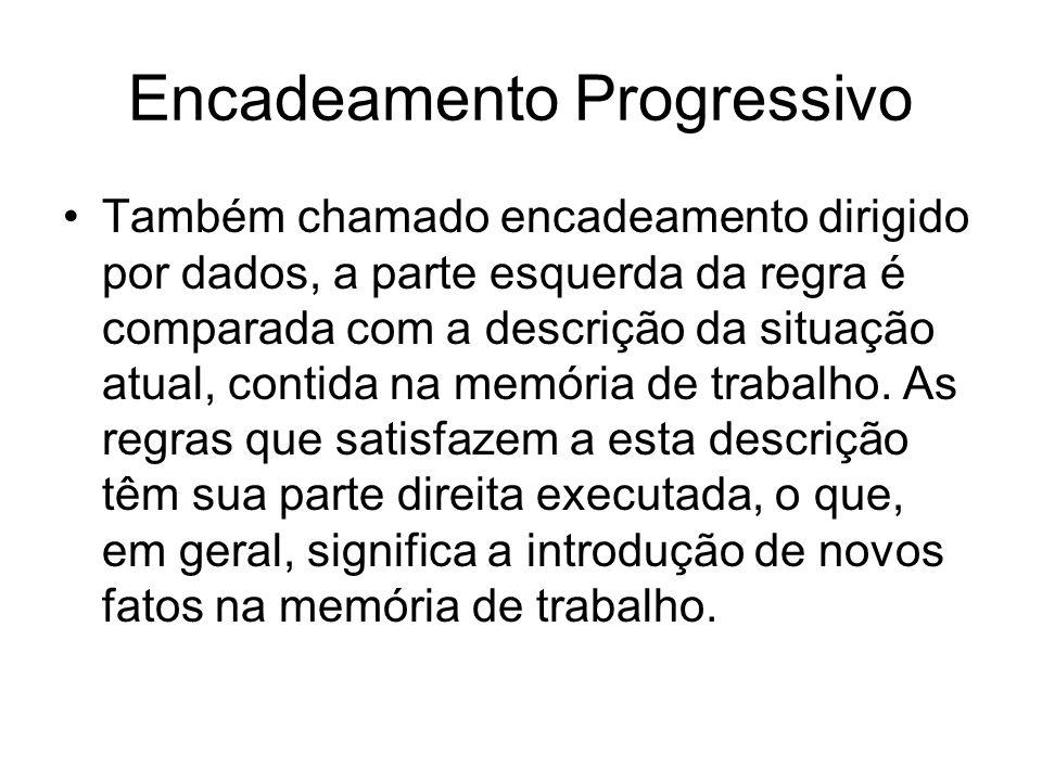 Encadeamento Progressivo Também chamado encadeamento dirigido por dados, a parte esquerda da regra é comparada com a descrição da situação atual, cont