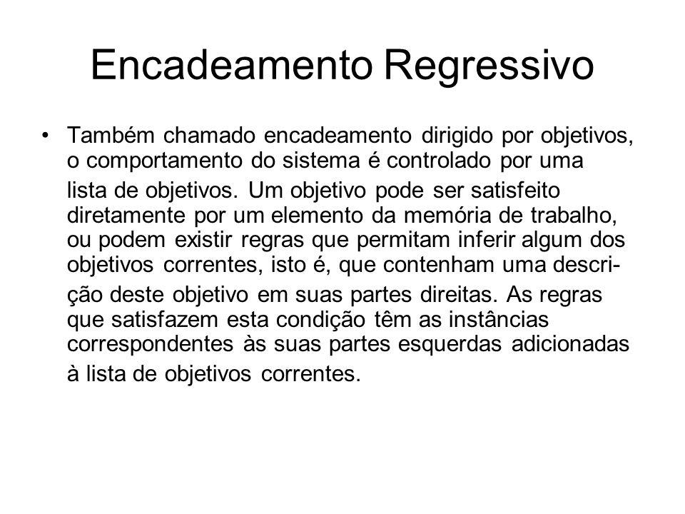 Encadeamento Regressivo Também chamado encadeamento dirigido por objetivos, o comportamento do sistema é controlado por uma lista de objetivos. Um obj