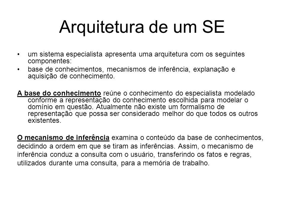 Arquitetura de um SE um sistema especialista apresenta uma arquitetura com os seguintes componentes: base de conhecimentos, mecanismos de inferência,