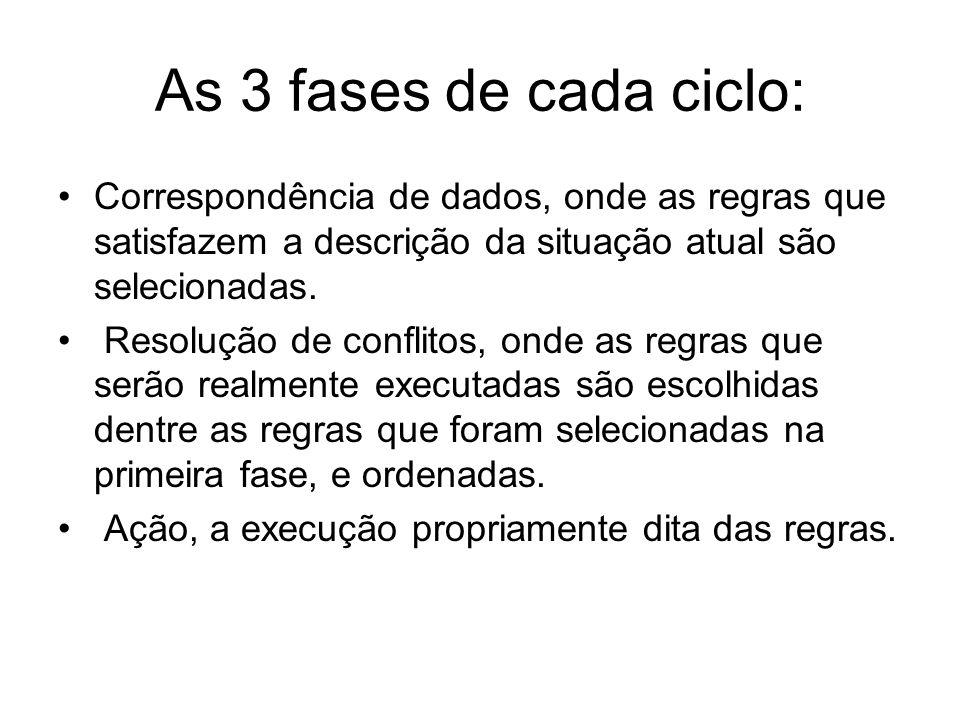 As 3 fases de cada ciclo: Correspondência de dados, onde as regras que satisfazem a descrição da situação atual são selecionadas. Resolução de conflit