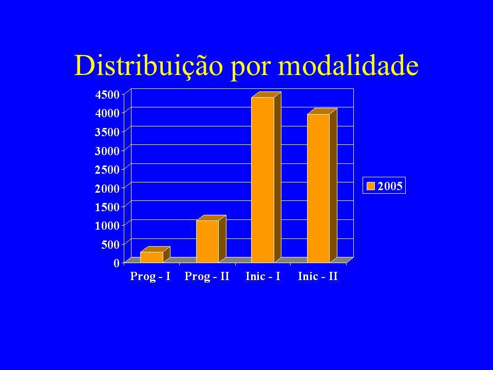 Distribuição por modalidade