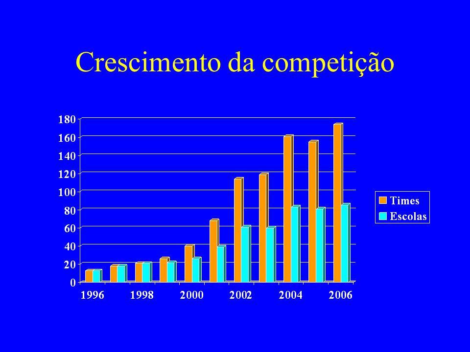Crescimento da competição