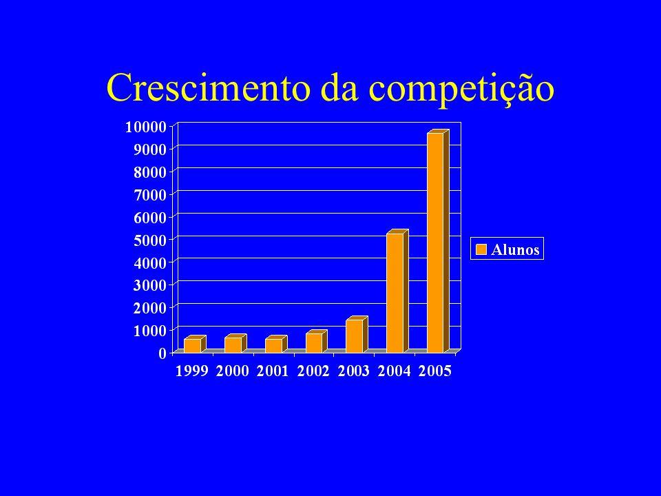 ICPC no Brasil Maratona de Programação desde 1996 Realizada pela SBC desde o ano 2000 Apoio do CNPq de 2002 a 2004 Patrocínio da Fundação Carlos Chagas desde 2006.