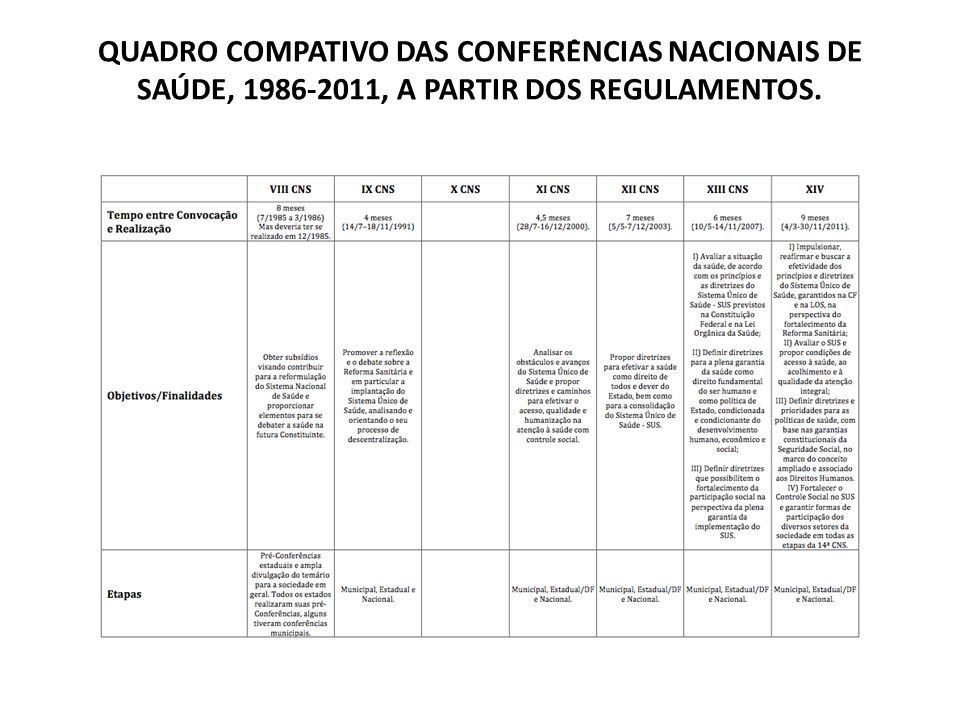 QUADRO COMPATIVO DAS CONFERÊNCIAS NACIONAIS DE SAÚDE, 1986-2011, A PARTIR DOS REGULAMENTOS.