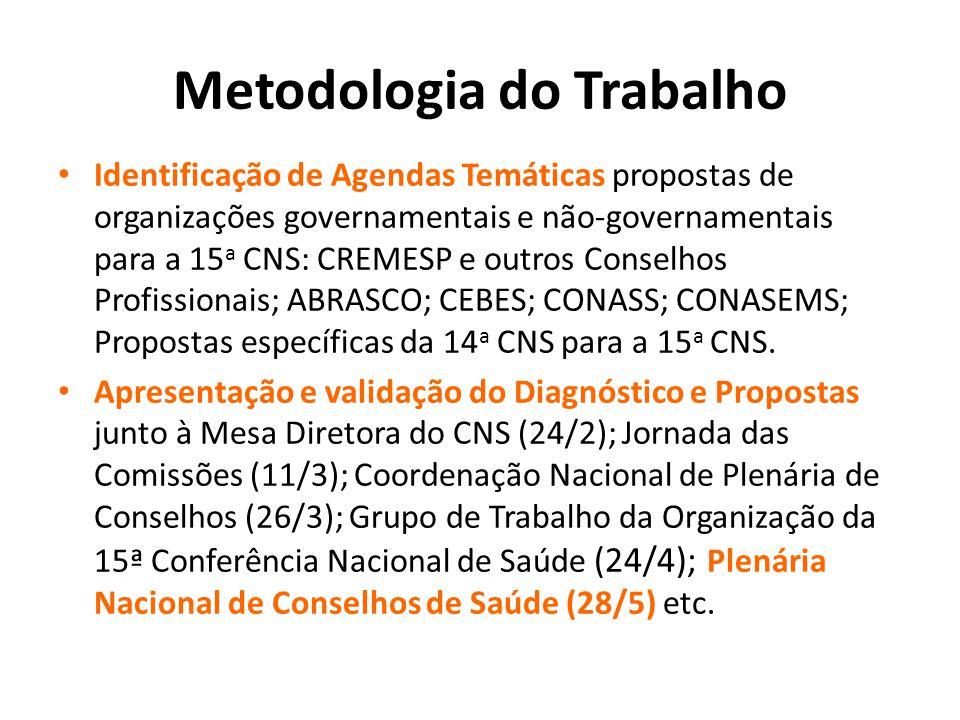 Metodologia do Trabalho Identificação de Agendas Temáticas propostas de organizações governamentais e não-governamentais para a 15 a CNS: CREMESP e ou