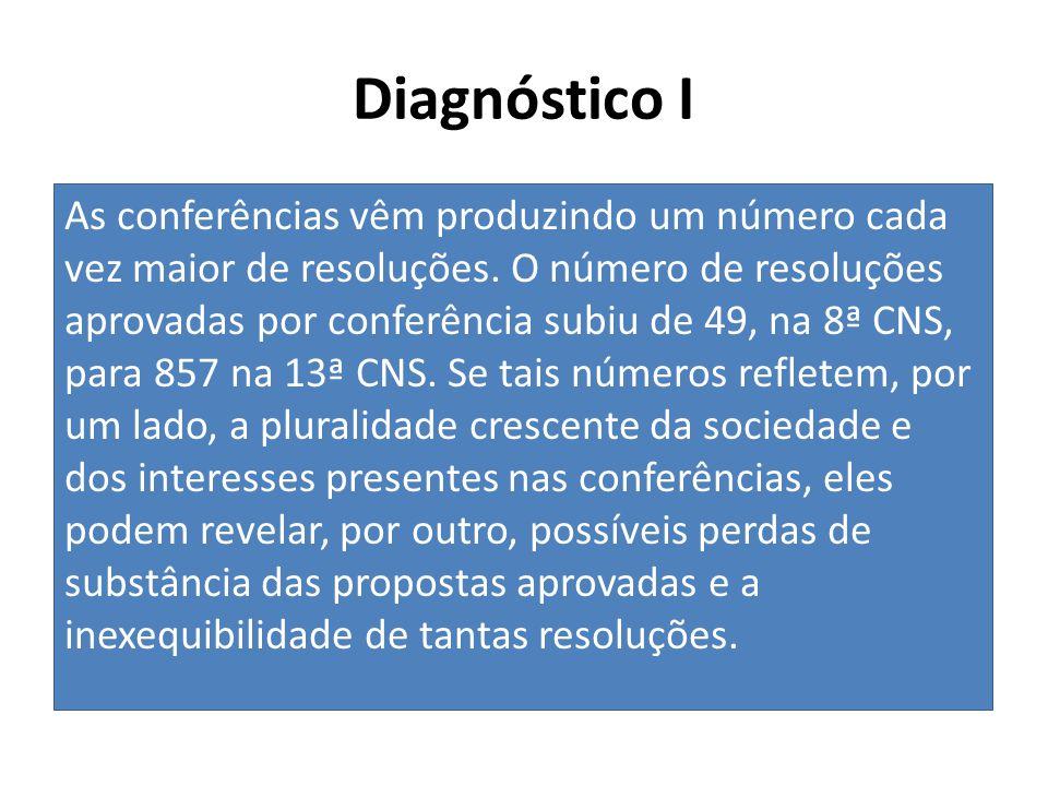 Diagnóstico I As conferências vêm produzindo um número cada vez maior de resoluções. O número de resoluções aprovadas por conferência subiu de 49, na