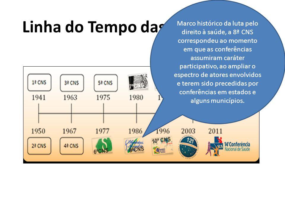 Linha do Tempo das Conferências Marco histórico da luta pelo direito à saúde, a 8ª CNS correspondeu ao momento em que as conferências assumiram caráte
