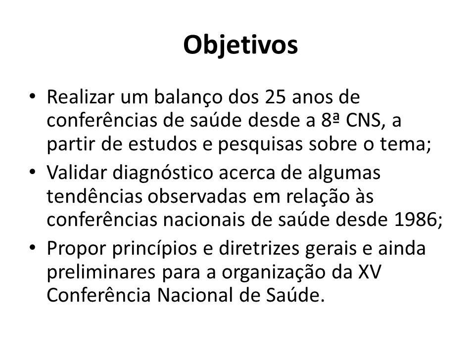 Objetivos Realizar um balanço dos 25 anos de conferências de saúde desde a 8ª CNS, a partir de estudos e pesquisas sobre o tema; Validar diagnóstico a