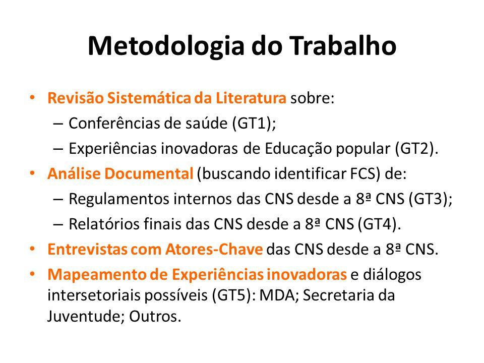 Metodologia do Trabalho Revisão Sistemática da Literatura sobre: – Conferências de saúde (GT1); – Experiências inovadoras de Educação popular (GT2). A