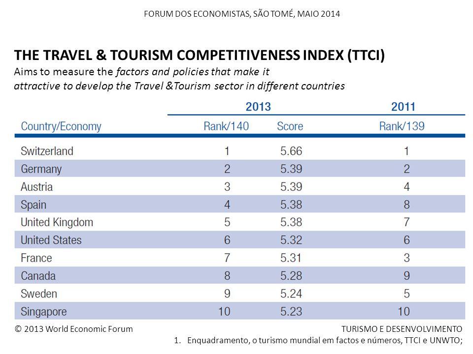 FORUM DOS ECONOMISTAS, SÃO TOMÉ, MAIO 2014 TURISMO E DESENVOLVIMENTO 1. Enquadramento, o turismo mundial em factos e números, TTCI e UNWTO; THE TRAVEL