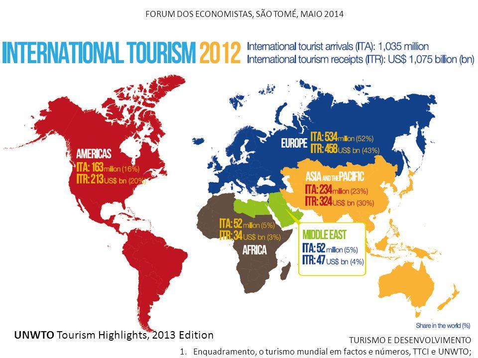 FORUM DOS ECONOMISTAS, SÃO TOMÉ, MAIO 2014 UNWTO Tourism Highlights, 2013 Edition TURISMO E DESENVOLVIMENTO 1. Enquadramento, o turismo mundial em fac