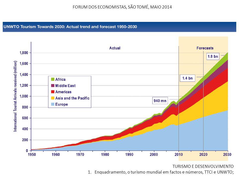 FORUM DOS ECONOMISTAS, SÃO TOMÉ, MAIO 2014 TURISMO E DESENVOLVIMENTO 1. Enquadramento, o turismo mundial em factos e números, TTCI e UNWTO;