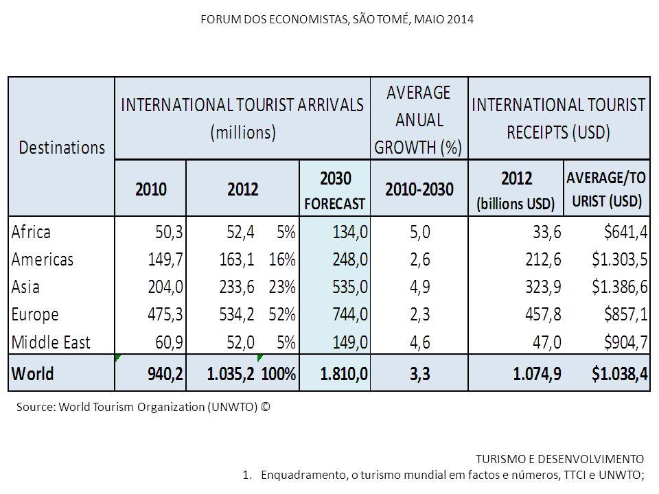FORUM DOS ECONOMISTAS, SÃO TOMÉ, MAIO 2014 TURISMO E DESENVOLVIMENTO 1. Enquadramento, o turismo mundial em factos e números, TTCI e UNWTO; Source: Wo