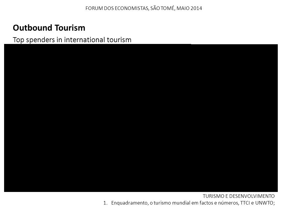 FORUM DOS ECONOMISTAS, SÃO TOMÉ, MAIO 2014 Top spenders in international tourism Outbound Tourism TURISMO E DESENVOLVIMENTO 1. Enquadramento, o turism