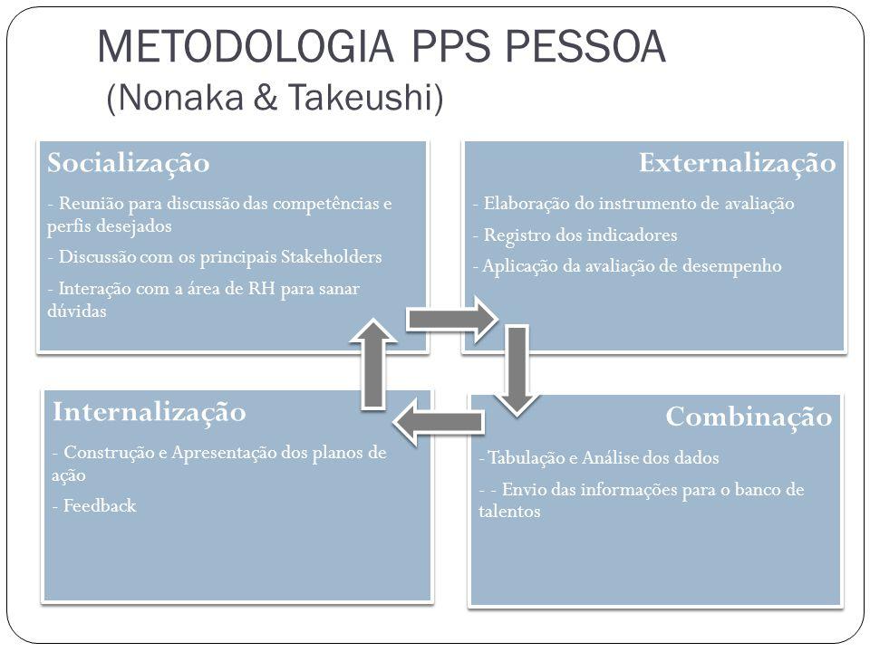METODOLOGIA PPS PESSOA (Nonaka & Takeushi) Socialização - Reunião para discussão das competências e perfis desejados - Discussão com os principais Sta