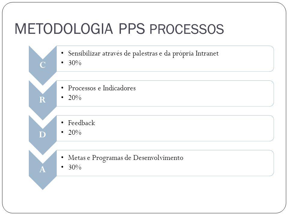 METODOLOGIA PPS PROCESSOS C Sensibilizar através de palestras e da própria Intranet 30% R Processos e Indicadores 20% D Feedback 20% A Metas e Program