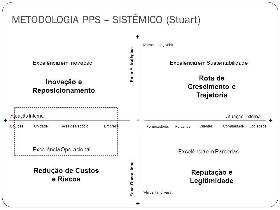METODOLOGIA PPS – SISTÊMICO (Stuart) - + + + + Inovação e Reposicionamento Rota de Crescimento e Trajetória (Ativos Intangíveis) Excelência em Inovaçã