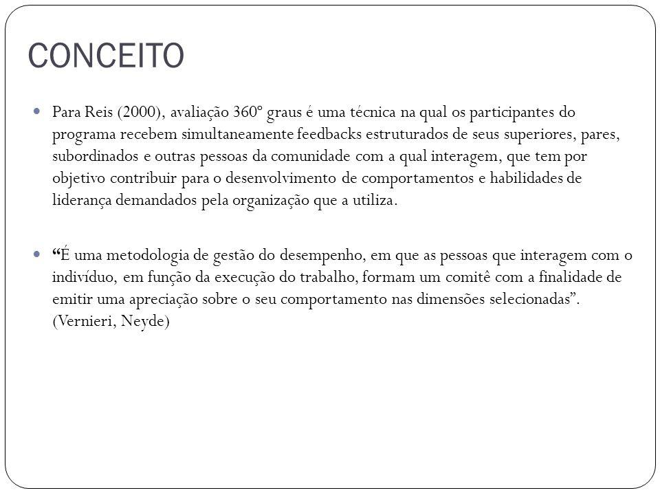CONCEITO Para Reis (2000), avaliação 360º graus é uma técnica na qual os participantes do programa recebem simultaneamente feedbacks estruturados de s