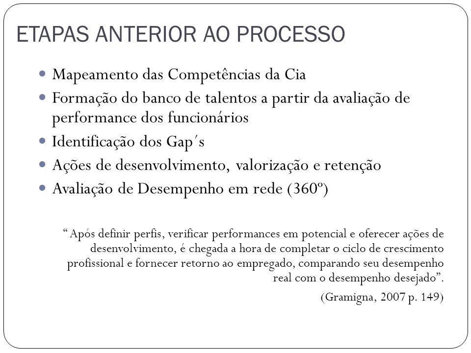ETAPAS ANTERIOR AO PROCESSO Mapeamento das Competências da Cia Formação do banco de talentos a partir da avaliação de performance dos funcionários Ide