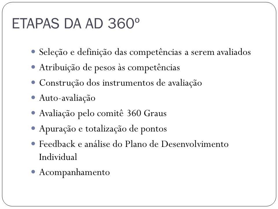 ETAPAS DA AD 360º Seleção e definição das competências a serem avaliados Atribuição de pesos às competências Construção dos instrumentos de avaliação