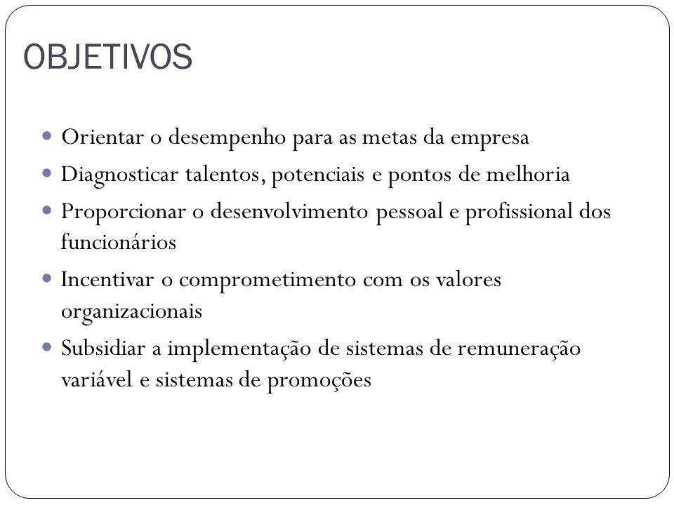 OBJETIVOS Orientar o desempenho para as metas da empresa Diagnosticar talentos, potenciais e pontos de melhoria Proporcionar o desenvolvimento pessoal