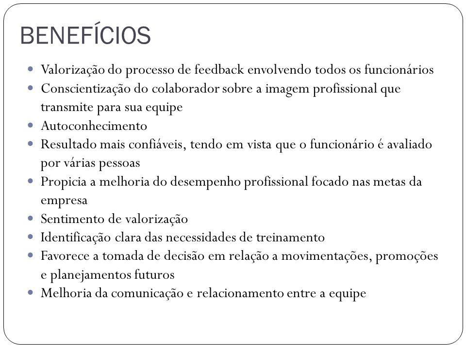 BENEFÍCIOS Valorização do processo de feedback envolvendo todos os funcionários Conscientização do colaborador sobre a imagem profissional que transmi