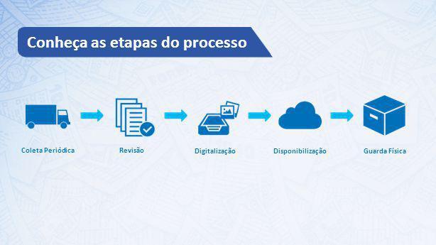 Coleta Periódica Revisão Digitalização Disponibilização Guarda Física Conheça as etapas do processo