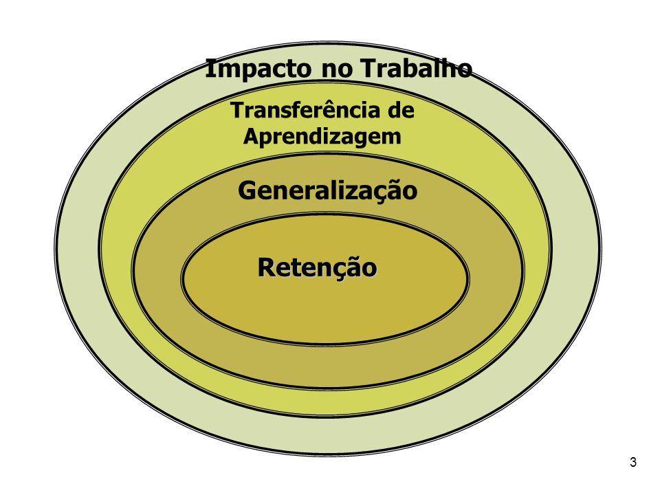 3 Impacto no Trabalho Transferência de Aprendizagem Generalização Retenção
