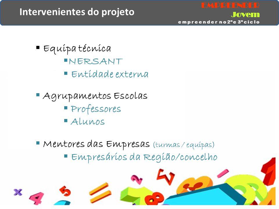 Intervenientes do projeto  Equipa técnica  NERSANT  Entidade externa  Agrupamentos Escolas  Professores  Alunos  Mentores das Empresas (turmas