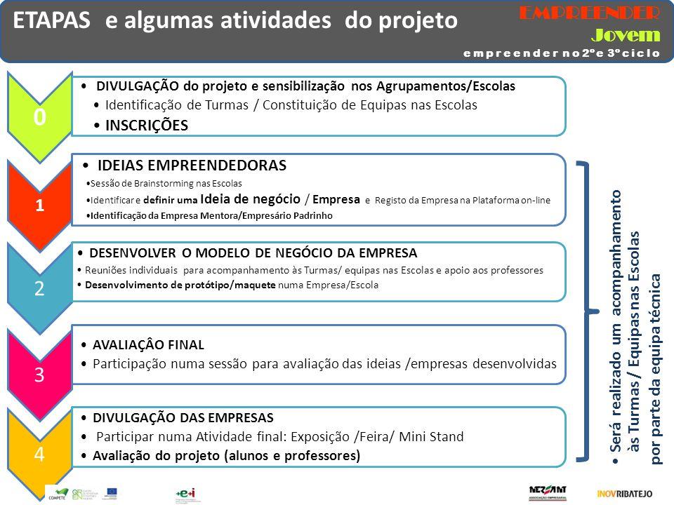 ETAPAS e algumas atividades do projeto 0 DIVULGAÇÃO do projeto e sensibilização nos Agrupamentos/Escolas Identificação de Turmas / Constituição de Equ