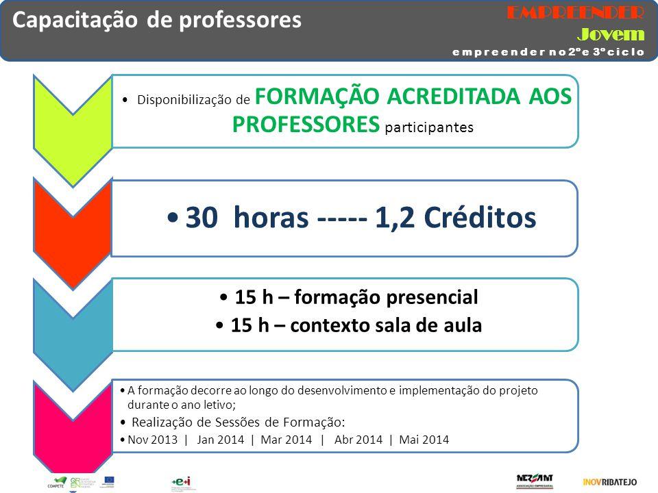 Capacitação de professores Disponibilização de FORMAÇÃO ACREDITADA AOS PROFESSORES participantes 30 horas ----- 1,2 Créditos 15 h – formação presencia