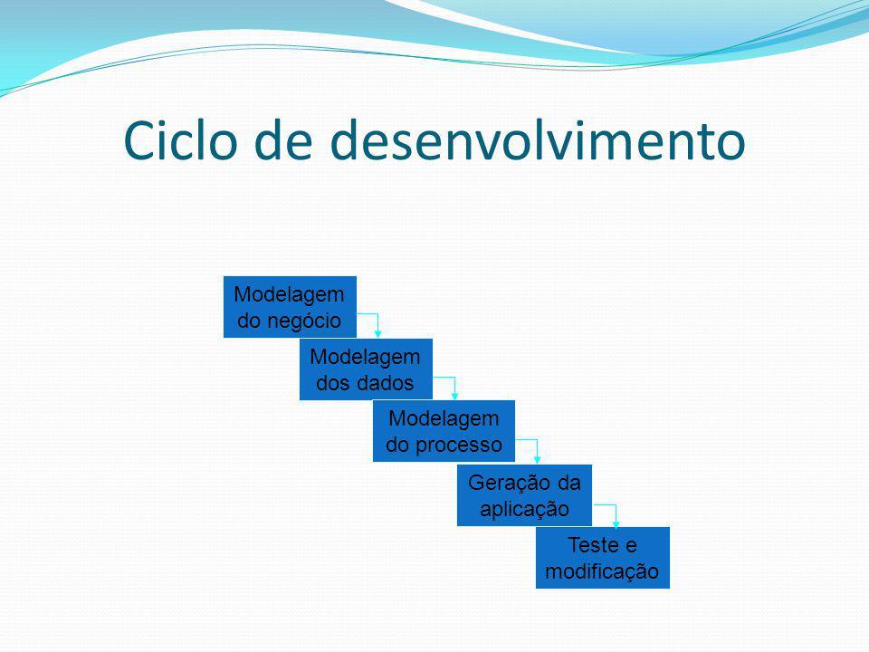 Ciclo de desenvolvimento Modelagem do negócio Modelagem dos dados Modelagem do processo Geração da aplicação Teste e modificação