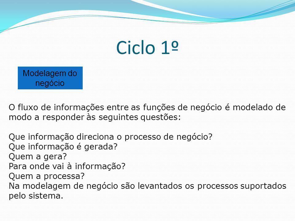 Ciclo 1º Modelagem do negócio O fluxo de informações entre as funções de negócio é modelado de modo a responder às seguintes questões: Que informação
