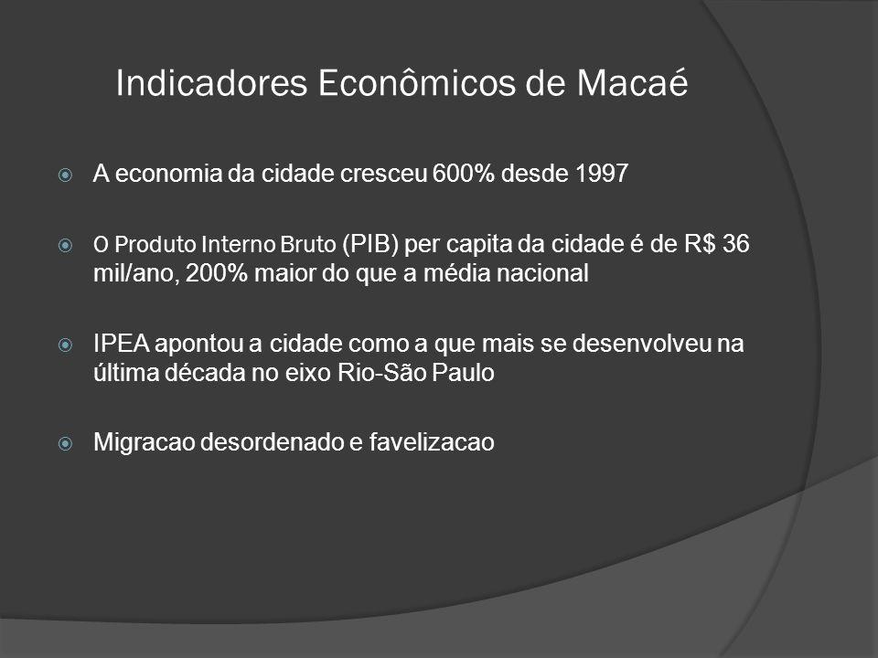 Indicadores Econômicos de Macaé  A economia da cidade cresceu 600% desde 1997  O Produto Interno Bruto (PIB) per capita da cidade é de R$ 36 mil/ano, 200% maior do que a média nacional  IPEA apontou a cidade como a que mais se desenvolveu na última década no eixo Rio-São Paulo  Migracao desordenado e favelizacao