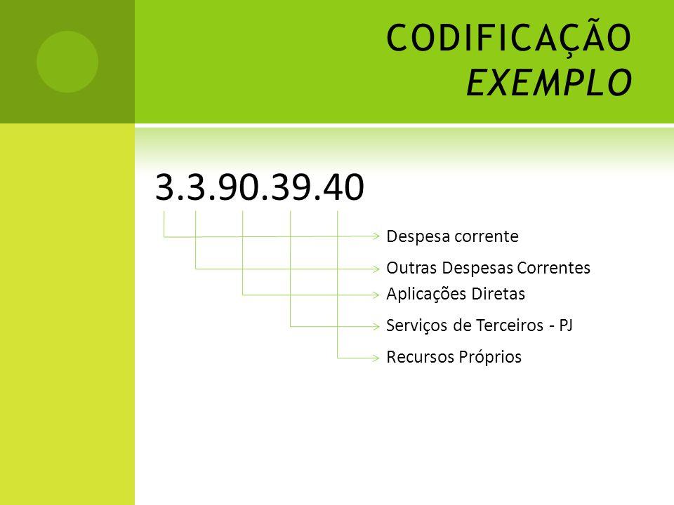 CODIFICAÇÃO EXEMPLO Despesa corrente Outras Despesas Correntes Aplicações Diretas Serviços de Terceiros - PJ Recursos Próprios 3.3.90.39.40