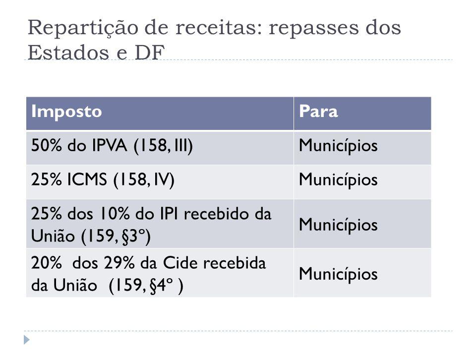 Repartição de receitas: repasses dos Estados e DF ImpostoPara 50% do IPVA (158, III)Municípios 25% ICMS (158, IV)Municípios 25% dos 10% do IPI recebid