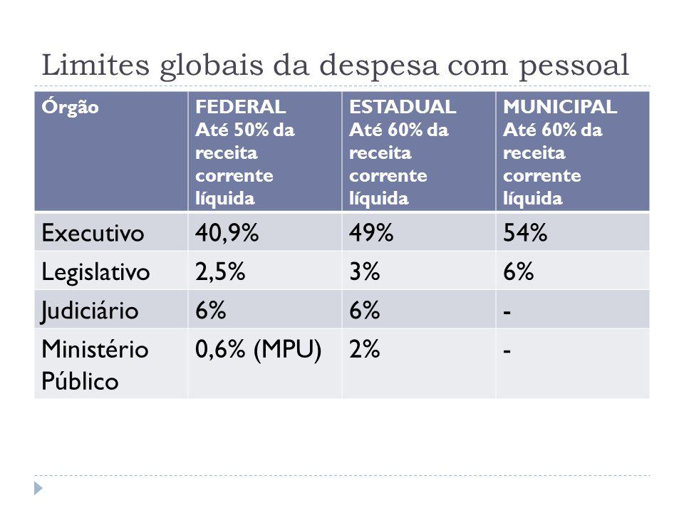Limites globais da despesa com pessoal ÓrgãoFEDERAL Até 50% da receita corrente líquida ESTADUAL Até 60% da receita corrente líquida MUNICIPAL Até 60%
