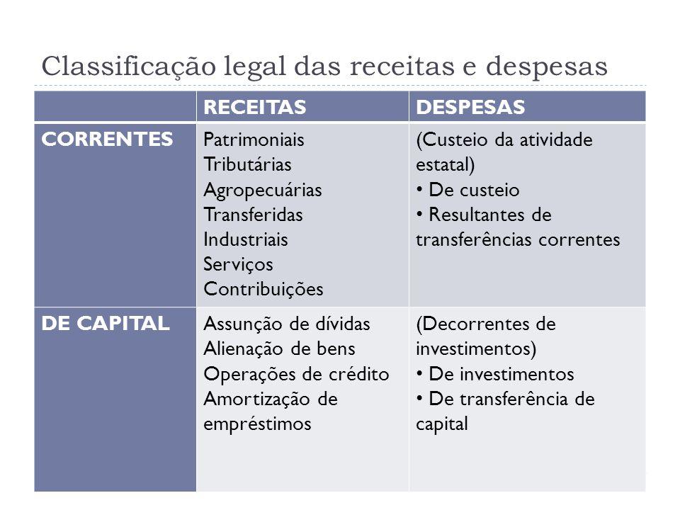 Classificação legal das receitas e despesas RECEITASDESPESAS CORRENTESPatrimoniais Tributárias Agropecuárias Transferidas Industriais Serviços Contrib