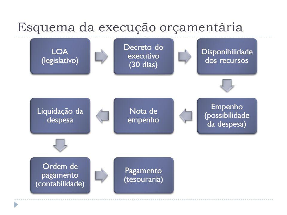 Esquema da execução orçamentária LOA (legislativo) Decreto do executivo (30 dias) Disponibilidade dos recursos Empenho (possibilidade da despesa) Nota