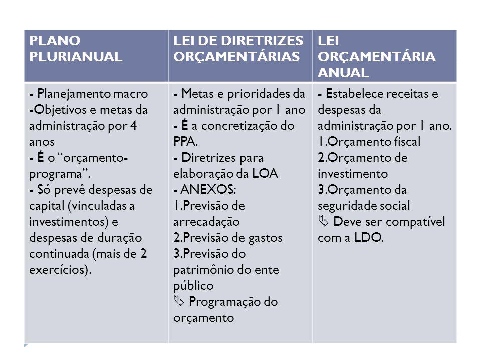 """PLANO PLURIANUAL LEI DE DIRETRIZES ORÇAMENTÁRIAS LEI ORÇAMENTÁRIA ANUAL - Planejamento macro -Objetivos e metas da administração por 4 anos - É o """"orç"""