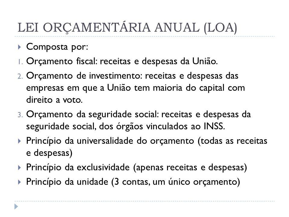 LEI ORÇAMENTÁRIA ANUAL (LOA)  Composta por: 1. Orçamento fiscal: receitas e despesas da União. 2. Orçamento de investimento: receitas e despesas das