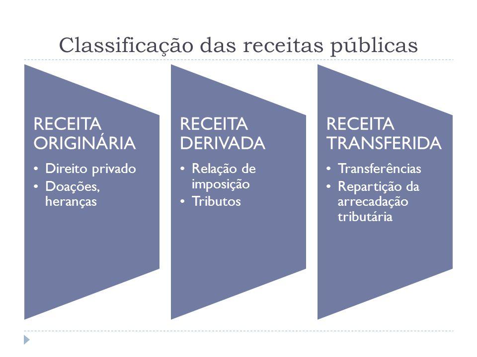 Classificação das receitas públicas RECEITA ORIGINÁRIA Direito privado Doações, heranças RECEITA DERIVADA Relação de imposição Tributos RECEITA TRANSF
