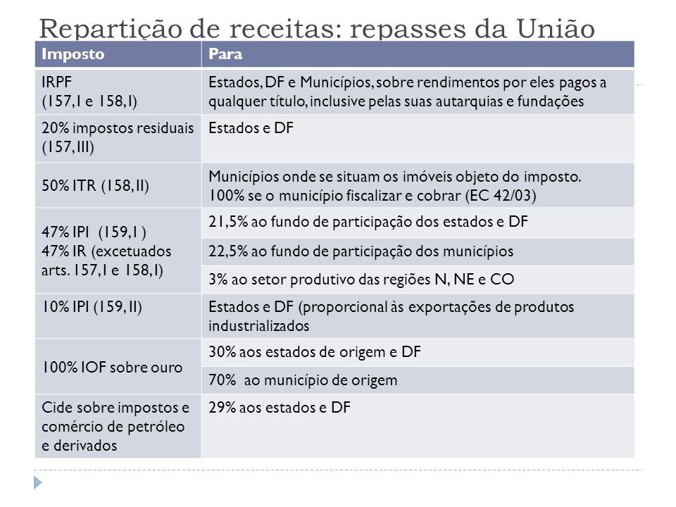 Repartição de receitas: repasses da União ImpostoPara IRPF (157, I e 158, I) Estados, DF e Municípios, sobre rendimentos por eles pagos a qualquer tít