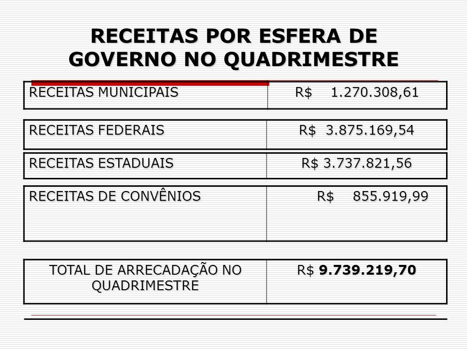 RECEITAS POR ESFERA DE GOVERNO NO QUADRIMESTRE RECEITAS MUNICIPAIS R$ 1.270.308,61 RECEITAS FEDERAIS R$ 3.875.169,54 RECEITAS ESTADUAIS R$ 3.737.821,5
