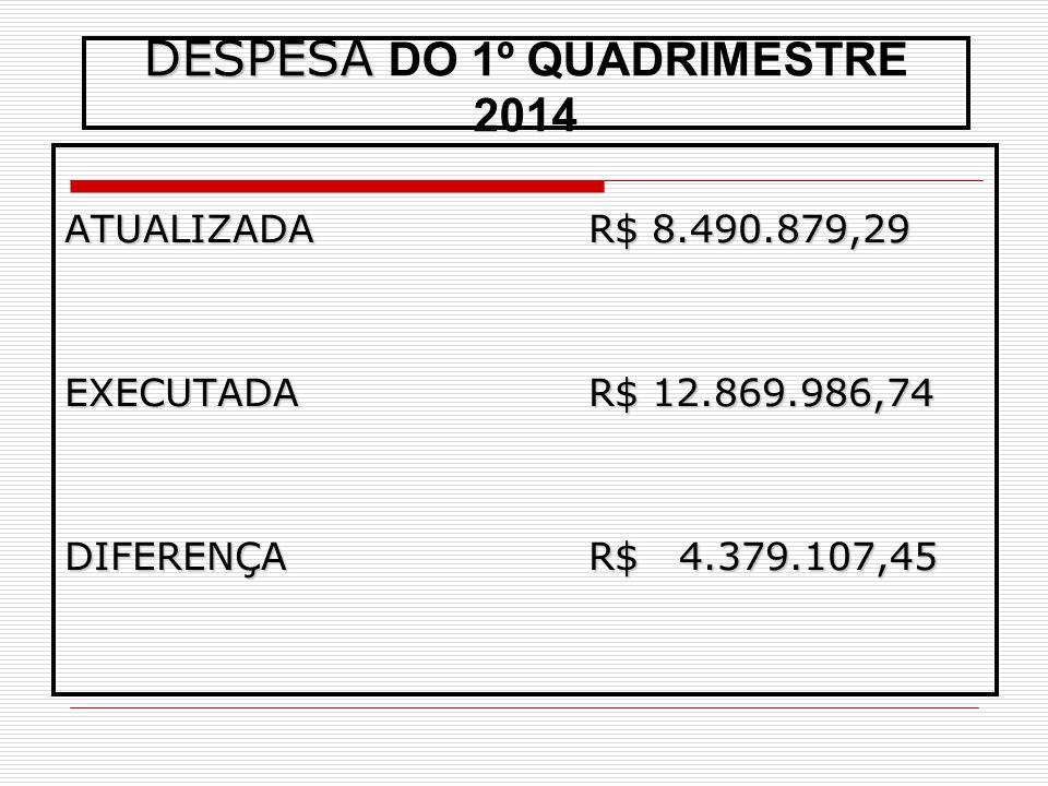 DESPESA DESPESA DO 1º QUADRIMESTRE 2014 ATUALIZADAR$ 8.490.879,29 EXECUTADAR$ 12.869.986,74 DIFERENÇA R$ 4.379.107,45