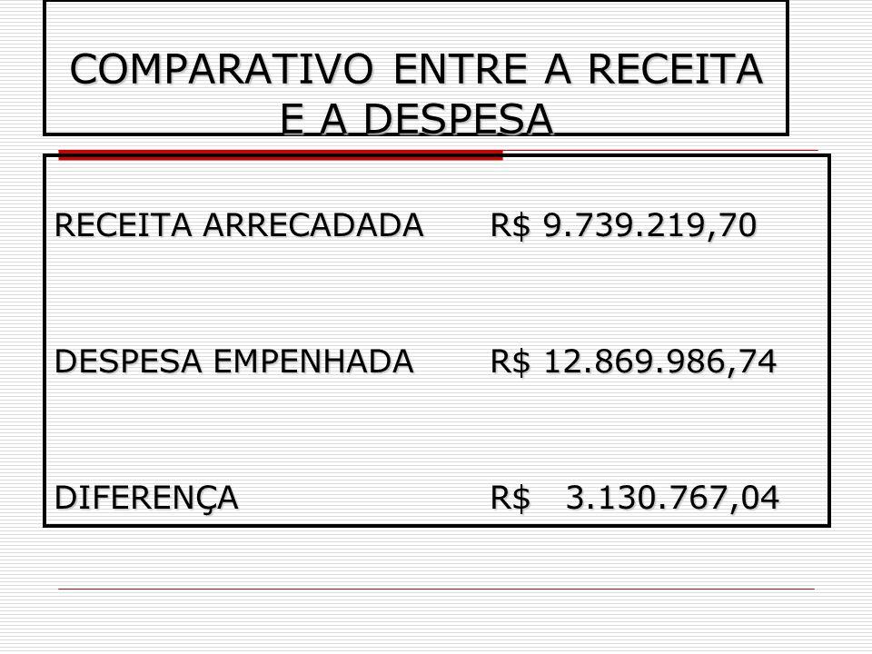 COMPARATIVO ENTRE A RECEITA E A DESPESA RECEITA ARRECADADAR$ 9.739.219,70 DESPESA EMPENHADAR$ 12.869.986,74 DIFERENÇA R$ 3.130.767,04