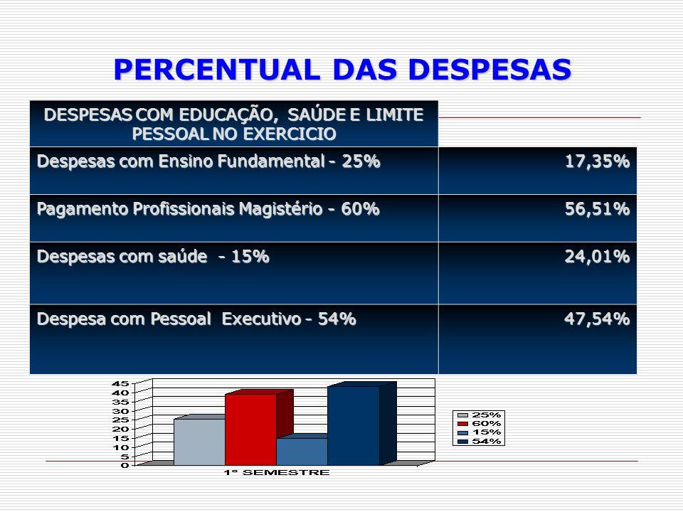 PERCENTUAL DAS DESPESAS  DESPESAS COM EDUCAÇÃO, SAÚDE E LIMITE PESSOAL NO EXERCICIO Despesas com Ensino Fundamental - 25% 17,35% Pagamento Profission