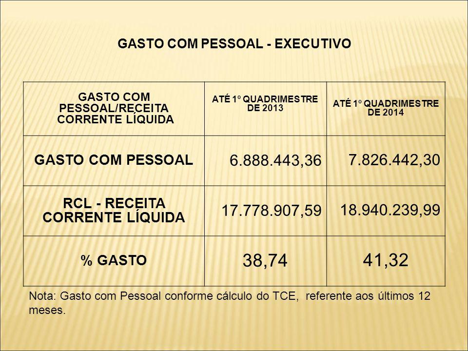 GASTO COM PESSOAL - EXECUTIVO GASTO COM PESSOAL/RECEITA CORRENTE LÍQUIDA ATÉ 1º QUADRIMESTRE DE 2013 ATÉ 1º QUADRIMESTRE DE 2014 GASTO COM PESSOAL 6.888.443,36 7.826.442,30 RCL - RECEITA CORRENTE LÍQUIDA 17.778.907,59 18.940.239,99 % GASTO 38,74 41,32 Nota: Gasto com Pessoal conforme cálculo do TCE, referente aos últimos 12 meses.