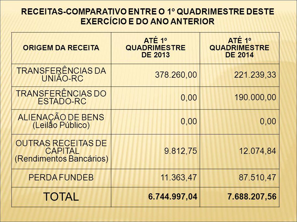 RECEITAS-COMPARATIVO ENTRE O 1º QUADRIMESTRE DESTE EXERCÍCIO E DO ANO ANTERIOR ORIGEM DA RECEITA ATÉ 1º QUADRIMESTRE DE 2013 ATÉ 1º QUADRIMESTRE DE 2014 TRANSFERÊNCIAS DA UNIÃO-RC 378.260,00 221.239,33 TRANSFERÊNCIAS DO ESTADO-RC 0,00 190.000,00 ALIENAÇÃO DE BENS (Leilão Público) 0,00 OUTRAS RECEITAS DE CAPITAL (Rendimentos Bancários) 9.812,75 12.074,84 PERDA FUNDEB11.363,47 87.510,47 TOTAL 6.744.997,04 7.688.207,56
