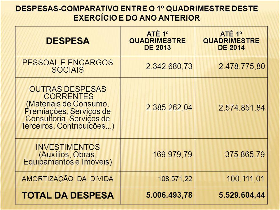 DESPESAS-COMPARATIVO ENTRE O 1º QUADRIMESTRE DESTE EXERCÍCIO E DO ANO ANTERIOR DESPESA ATÉ 1º QUADRIMESTRE DE 2013 ATÉ 1º QUADRIMESTRE DE 2014 PESSOAL E ENCARGOS SOCIAIS 2.342.680,73 2.478.775,80 OUTRAS DESPESAS CORRENTES (Materiais de Consumo, Premiações, Serviços de Consultoria, Serviços de Terceiros, Contribuições...) 2.385.262,04 2.574.851,84 INVESTIMENTOS (Auxílios, Obras, Equipamentos e Imóveis) 169.979,79 375.865,79 AMORTIZAÇÃO DA DÍVIDA108.571,22 100.111,01 TOTAL DA DESPESA 5.006.493,78 5.529.604,44